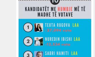 10 deputetët që kanë humbur më së shumti vota