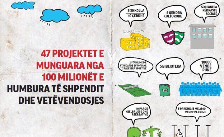 Të rinjtë e PDK-së, numërojnë projektet që do të mund të realizonte Komuna e Prishtinës