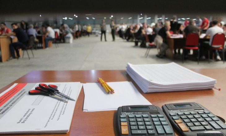 Koalicioni PAN shpenzoi 1.7 milion për fushatë zgjedhore, LVV 360 mijë euro