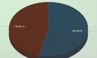 Me 30 për qind të votave të numëruara, garë e ngushtë në Istog