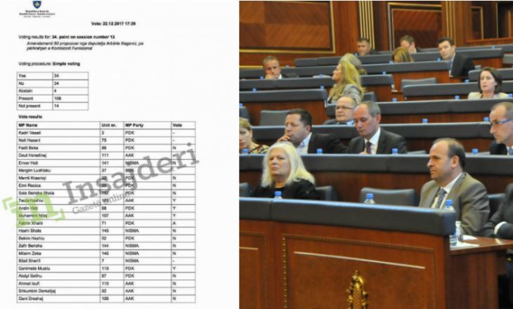 Deputetët që votuan kundër pagesës së mësuesve të fëmijëve me nevoja të veçanta