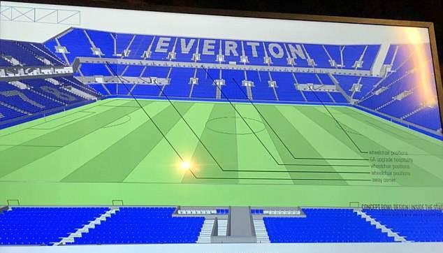 Zbulohen planet për stadiumin e ri të Everton (Foto)