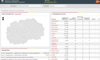 Referendumi në Maqedoni, pjesëmarrja e votuesve deri në orën 9:00