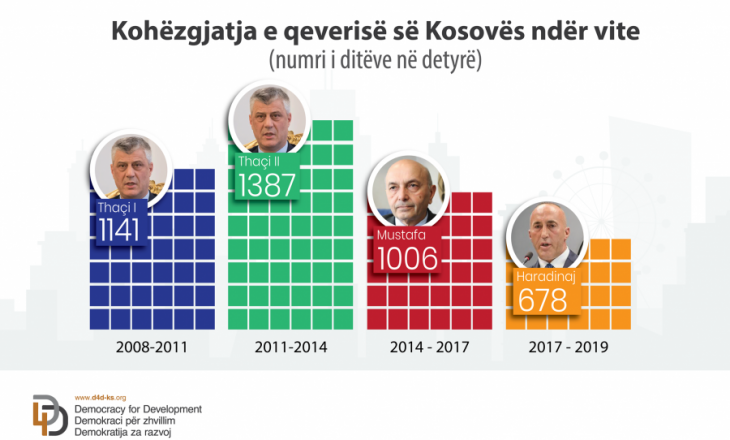 Thaçi, Mustafa apo Haradinaj? – cili është kryeministri që qëndroi më së paku në këtë pozitë