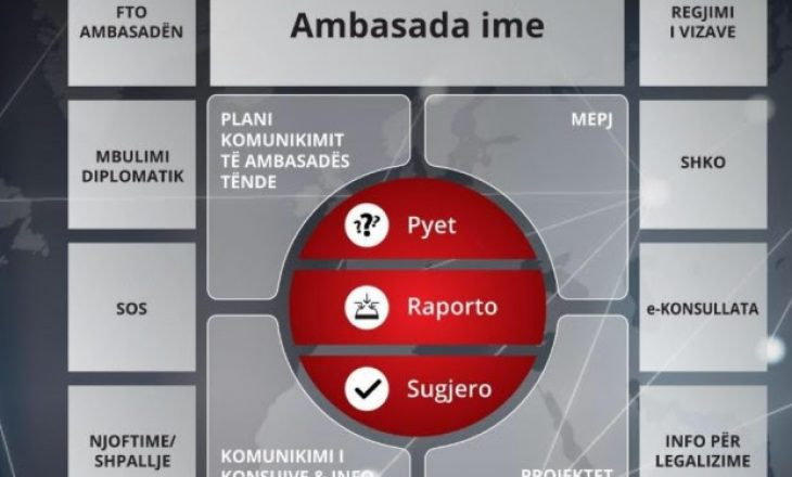 Cakaj apel qytetarëve: Denonconi abuzimet në Ambasada