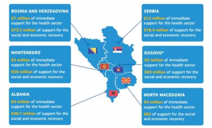 BE-ja tregon hartën e ndihmave që ia dha Ballkanit, Kosova është ndryshe nga kufijtë tjerë