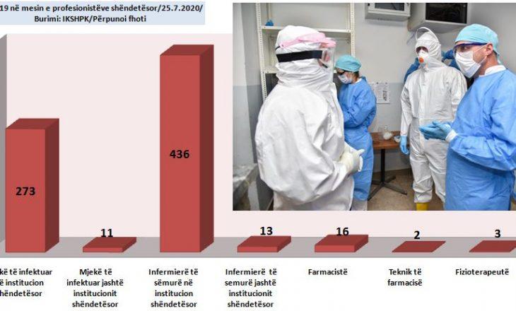 756 profesionistë shëndetësorë të prekur me Covid-19