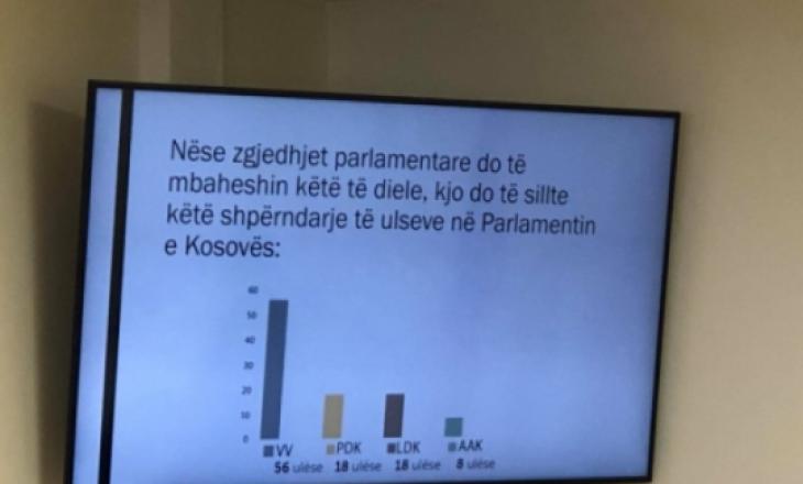 Sondazhi i publikuar nga VV: Nëse mbahen zgjedhjet Vetëvendosja fiton e vetme mbi 50%