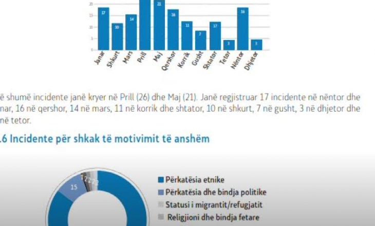 Maqedonia e Veriut, 159 incidente shkaku i urrejtjes