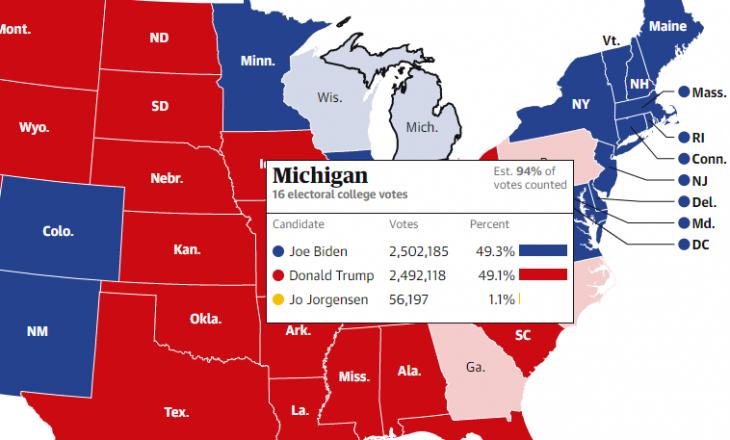 Biden e kalon Trump-in në Michigan – një nga shtetet që përcakton fituesin
