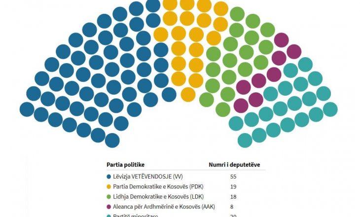 Bislimi publikon një sondazh, thotë se VV do t'i ketë mbi 60 deputetë