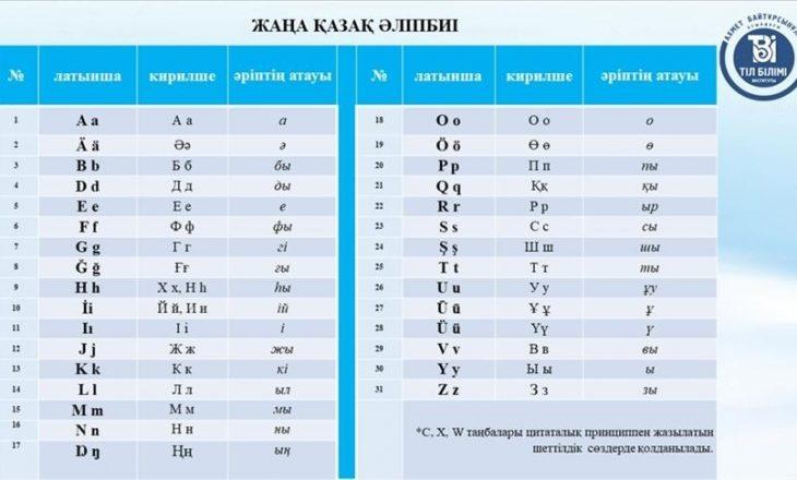 Kazakistani prezanton alfabetin e ri me shkronja latine