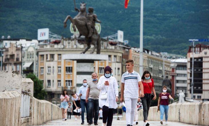 Maqedoni e Veriut: Mbi 16 mijë raste aktive me Coronavirus