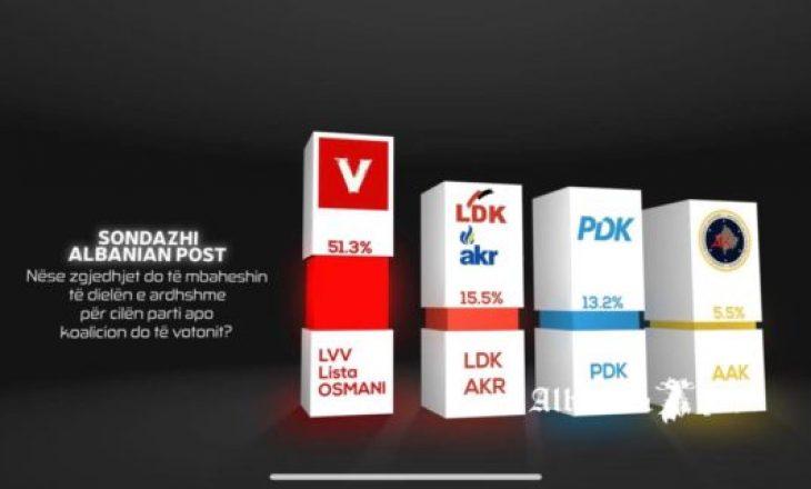 Sondazhi i Albanian Post: 51.3% fiton VV, LDK 15.5%, PDK 13.2%