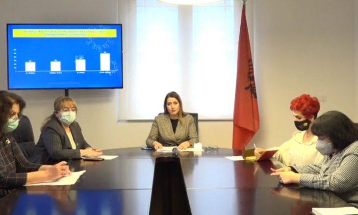 Shqipëria me masa të reja, mbyllje nga ora 20:00-06:00