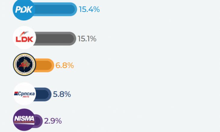 Exit Poll-i i Koha.net: VV merr mbi 50% të votave