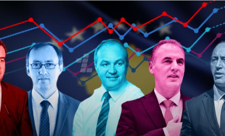 Exit Poll i RTV Dukagjinit: VV fiton 47.9%