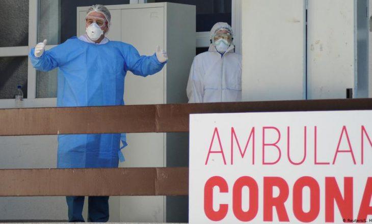 Mbi 13 mijë raste aktive me COVID-19
