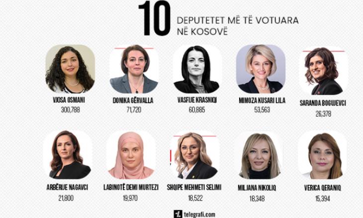 New York Times me artikull për Kosovën: Në një vend dominuar nga ish-rebelë, gratë gjejnë fuqinë në kutitë e votimit