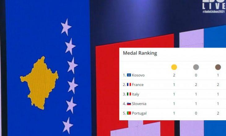 Kosova në krye të listës pas ditës së dytë në Kampionatin Evropian të xhudos