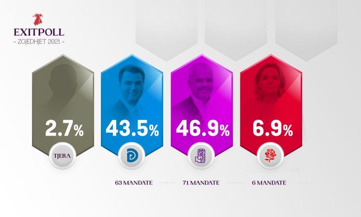 Publikohet EXIT POLL-i i Albanian Post, PS e para me 46.9%, PD shumë afër