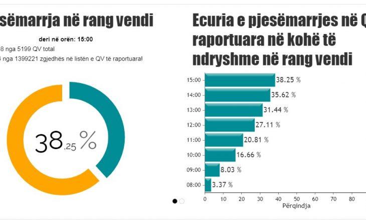 Pjesëmarrja e votuesve në Shqipëri arrin në 38.25%