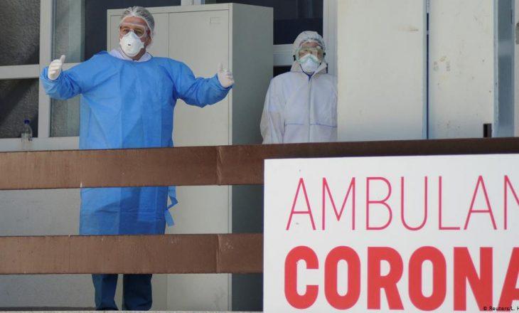 Mbi 2 mijë e 500 raste aktive me COVID-19