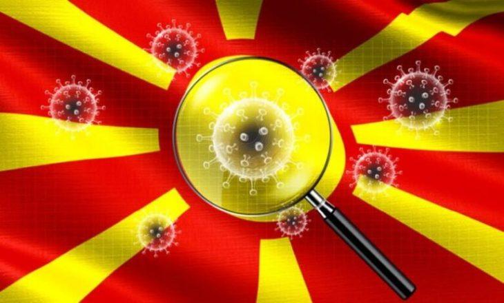 Dy viktima dhe 20 raste të reja me COVID-19 në Maqedoninë Veriore